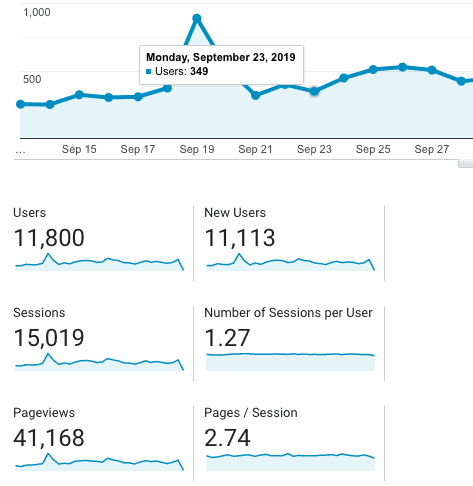How to start a blog and set up google analytics