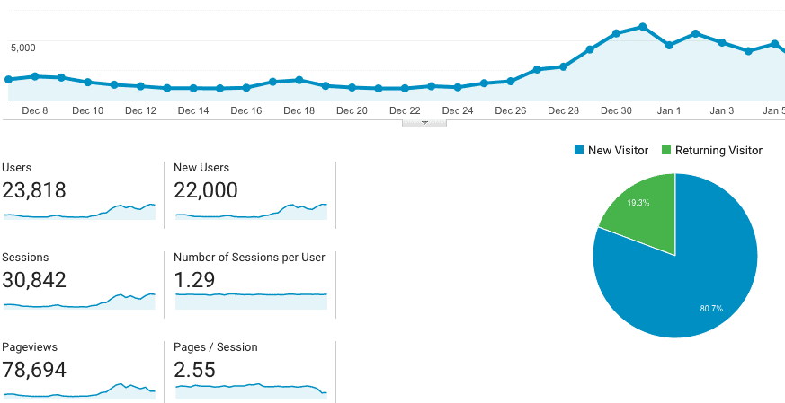 How to start a blog. How to grow your blog traffic.