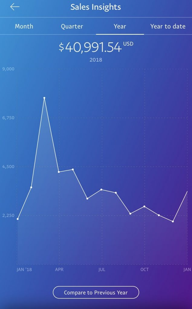 2018 Blog Income - how to make money blogging