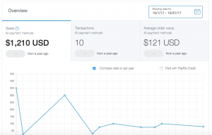 Income Report: How to make money blogging
