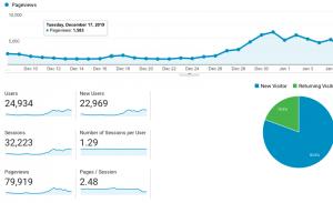 Google analytics snap shot of my blog traffic. What I wish I knew before starting a blog.