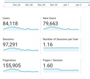 Google analytics data on how much blog traffic EllDuclos received this month.