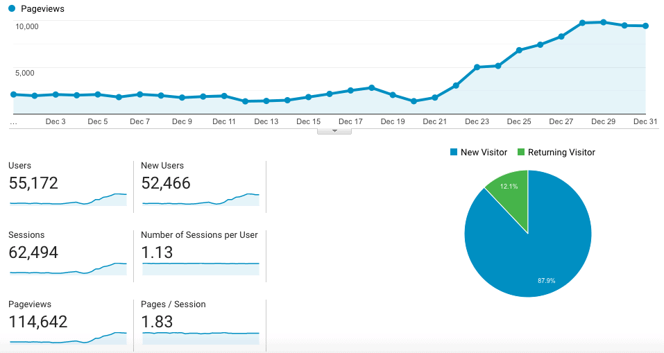 Blog traffic increase - google analytics data