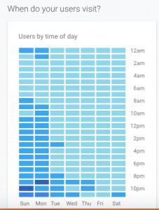 Google analytics - active audience