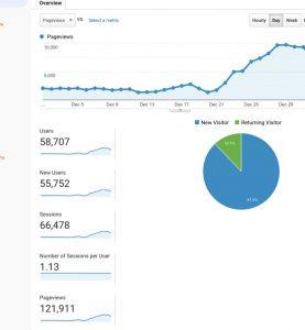 Pinterest hacks to grow your blog traffic.