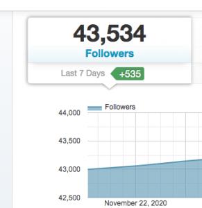Grow your blog using Pinterest