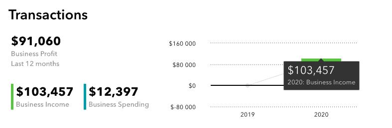 Blog income report - How I made $100,000 blogging